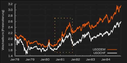 Wechselkursentwicklung DEM und CHF gegen USD (Quelle: Bundesbank, eigene Berechnungen)