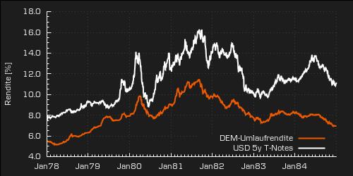 DEM-Umlaufrendite und Rendite 5y T-Notes im historischen Vergleich (Quelle: Deutsche Bundesbank und Federal Reserve Board of Governors)